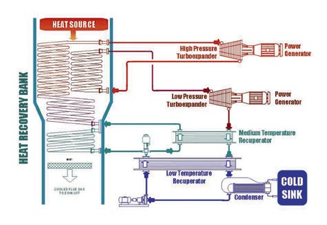 research papers on waste heat recovery ©2006- 20 16 asian research publishing network (arpn) design and thermal analysis of a condenser waste heat recovery vapour compression refrigerator with.