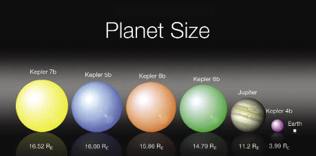 Solar System Planet Size Chart (page 2) - Pics about space