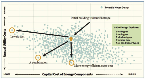 Software cuts building costs increases energy efficiency for Cost effective building design