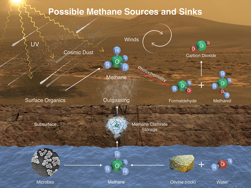 Graphic detailing methane sources on Mars