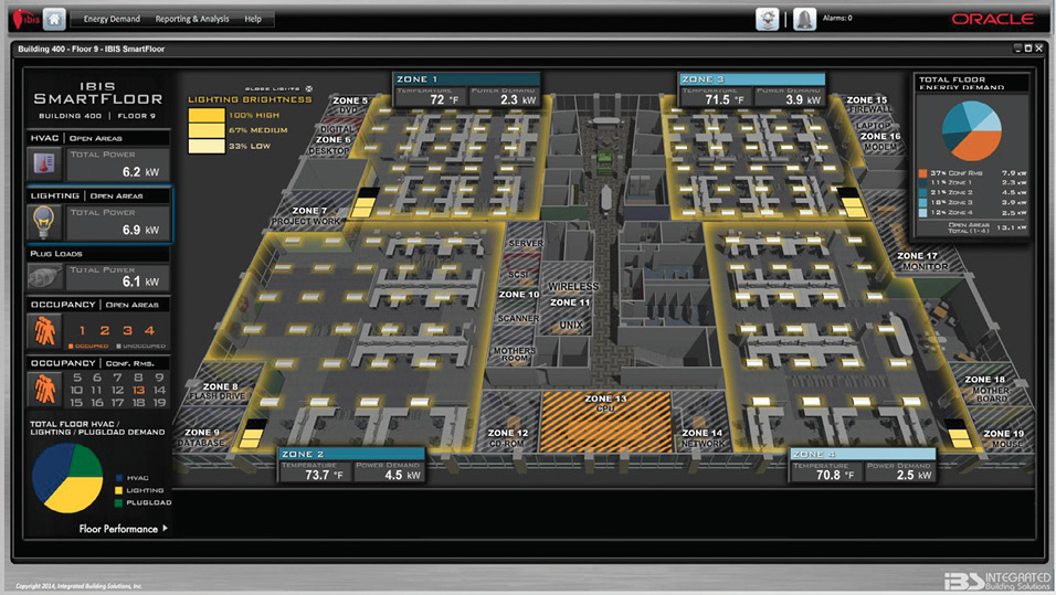 Screenshot of Integrated Building Solutions energy-monitoring dashboard