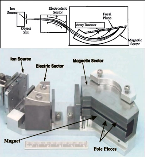Diagram and labeled photograph of a Mattauch-Herzog mass spectrometer configuration