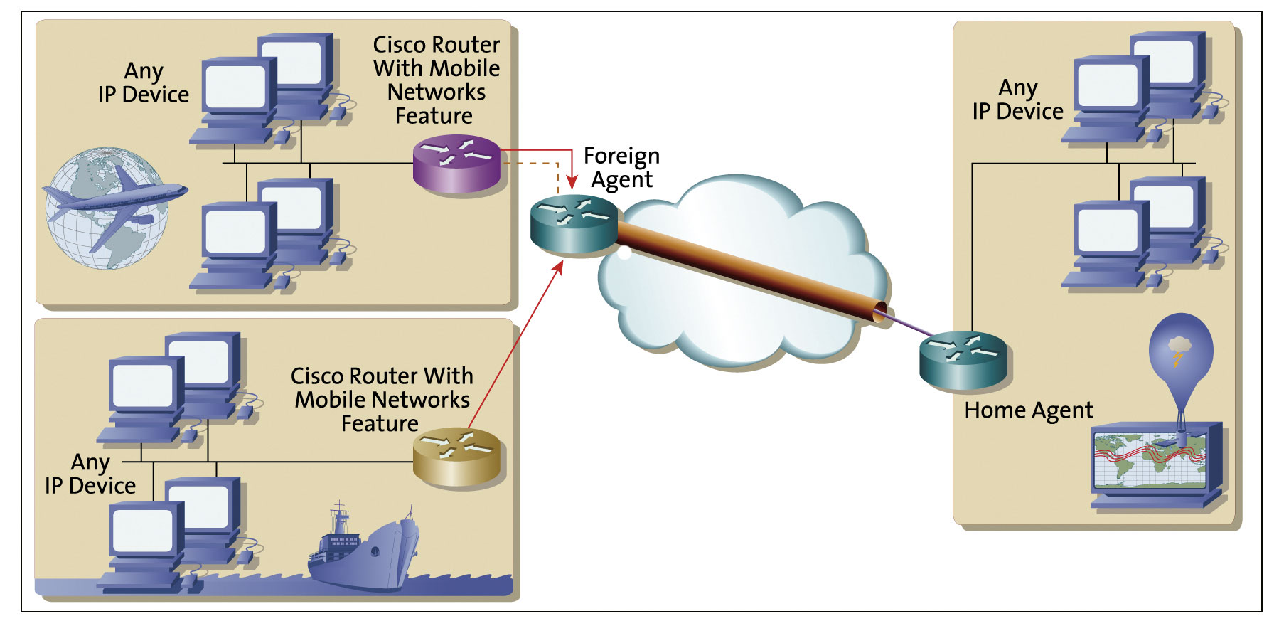 Continuously Connected With Mobile Ip Cisco Router Diagram The Maintains Connections Across Boundaries